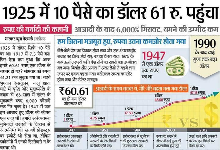 १९२५ मैं १० पैसे का डालर ६१ रूपये पहुंचा